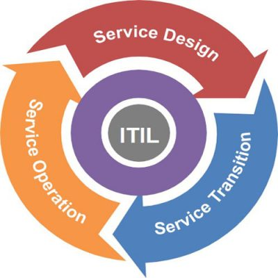 Service-Management2